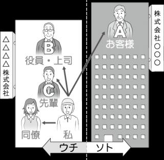 会社相関図